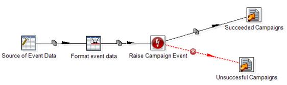 Creating a JSON Object (ExamplePrebuiltJson ktr)